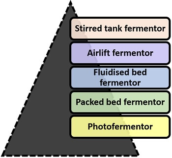 types of fermentor