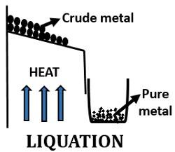 Liquation