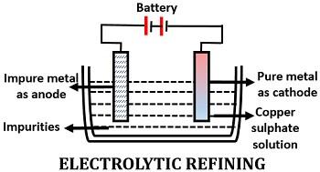 electrolytic refining