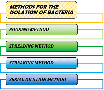 METHODS FOR ISOLATION