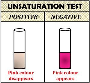 Unsaturation test