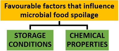 causes of food spoilage