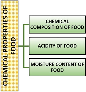 chemical properties of food