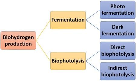 methods of biohydrogen production