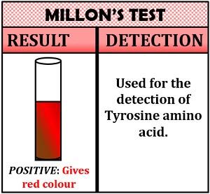 millon's test