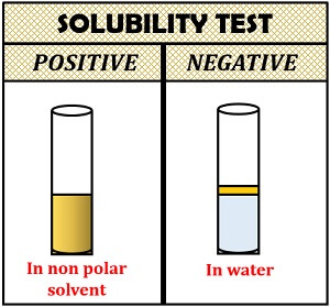 solubility test