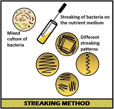 streaking method