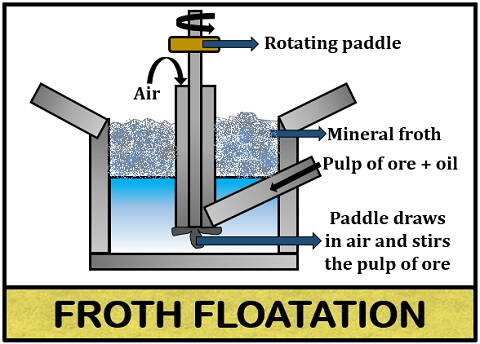 froth floatation