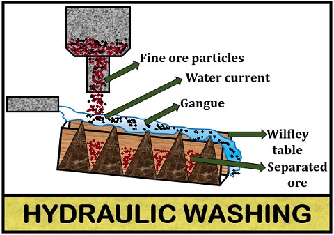 hydraulic washing