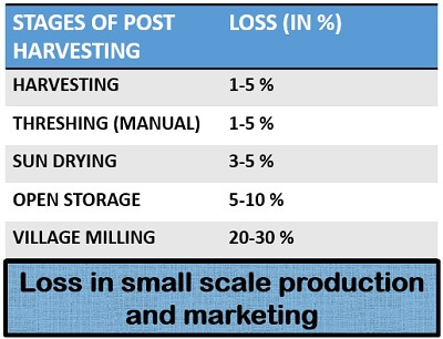 loss in small scale production