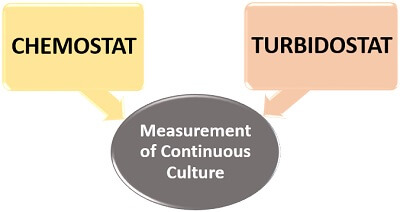 apparatus for continuous culture