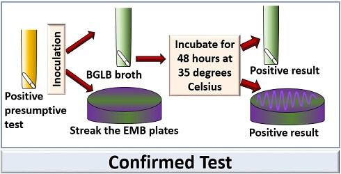 confirmed mpn test