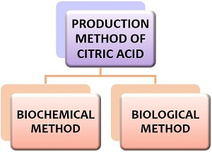 production method of citric acid