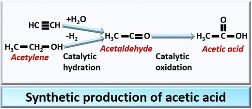 synthetic production of acetic acid