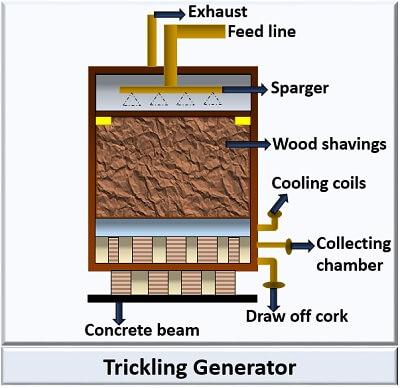trickling generator