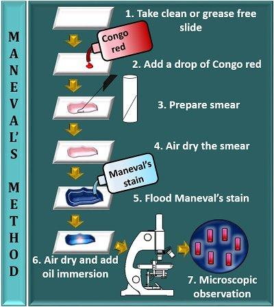 Maneval's method