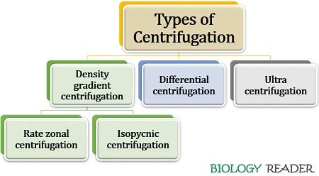 types of centrifugation