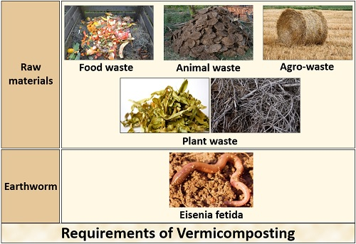 Requirements of Vermicomposting