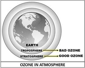 Ozone in atmosphere