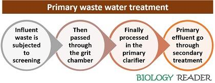 Primary waste water treatment