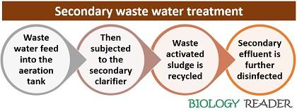 Secondary waste water treatment