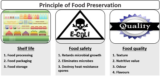Aim of food preservation technique