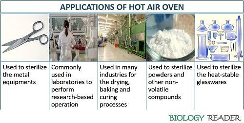 Applications of hot air oven