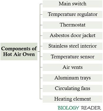 components of dry heat sterilizer