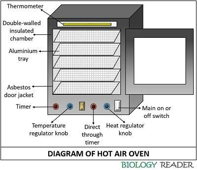 diagram of hot air oven