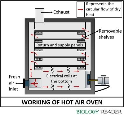 working of hot air oven