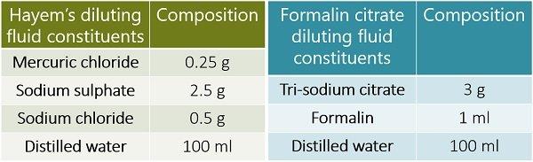 RBC diluting fluid